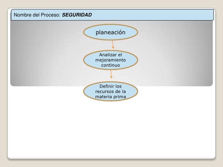 Nombre del Proceso: SEGURIDAD<br />planeación<br />Analizar el mejoramiento continuo<br />Definir los recursos de la mater...