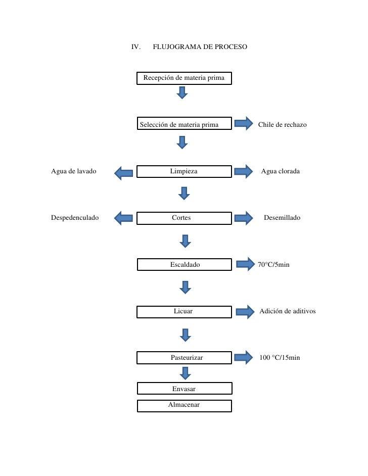 diagrama de venn seguimiento quejas flujograma proceso de chile dulce diagrama de cebolla #4