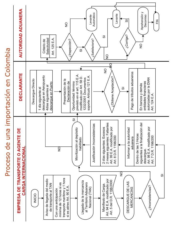 Proceso de importacion flujograma proceso de importacion ccuart Gallery