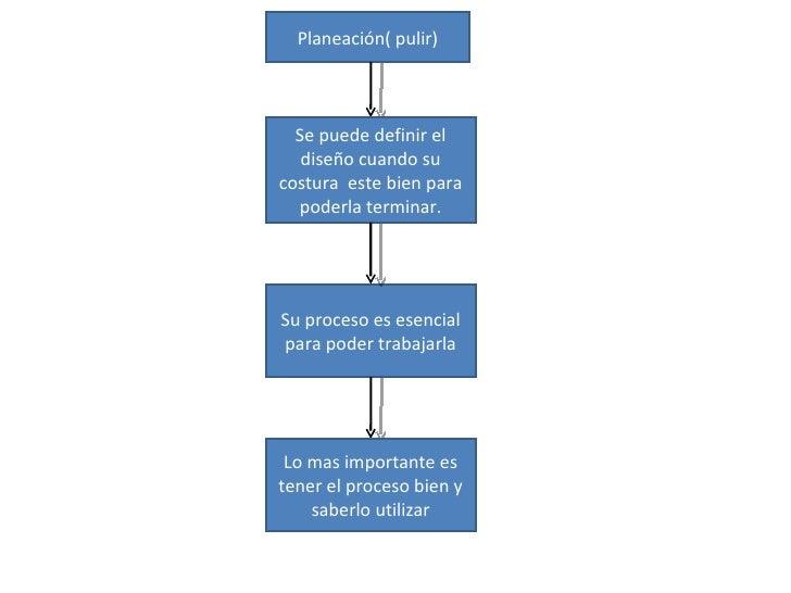 Planeación( pulir) Se puede definir el diseño cuando su costura  este bien para poderla terminar. Su proceso es esencial p...