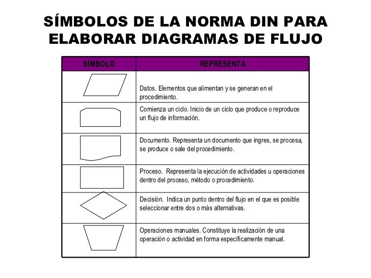Flujogramas smbolos de la norma din para elaborar diagramas de flujo ccuart Choice Image