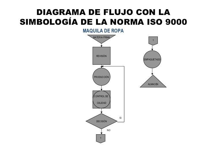Flujogramas diagrama de flujo con la simbologa de la norma iso 9000 maquila de ropa materia prima revisin produccin decisin empaquetado almacen control de calidad ccuart Choice Image
