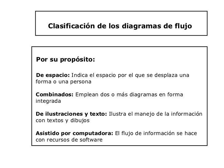 Flujogramas clasificacin de los diagramas de flujo 19 ccuart Gallery