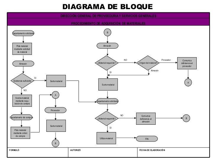 Flujogramas diagrama de bloque fecha de elaboracin ccuart Choice Image