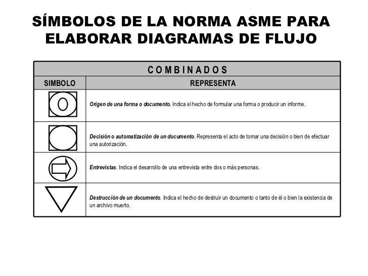 Flujogramas smbolos de la norma asme para elaborar diagramas de flujo ccuart Image collections