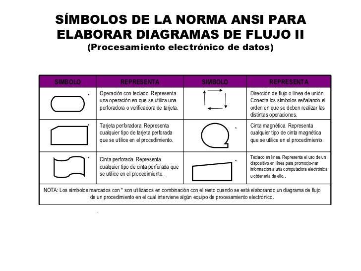 Flujogramas smbolos de la norma ansi para elaborar diagramas de flujo ccuart Choice Image