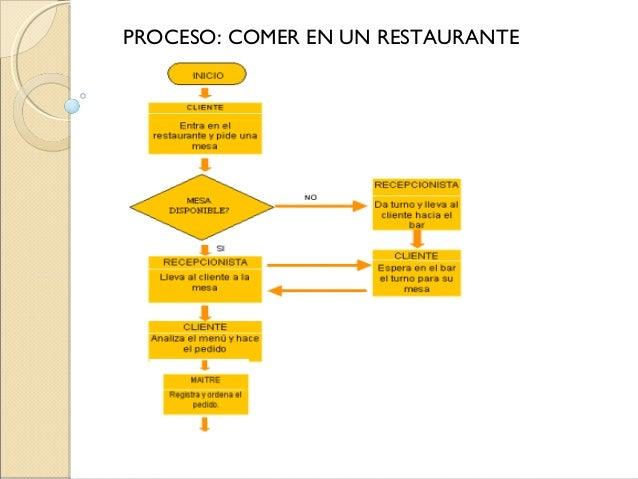 Flujogramas for Procesos de un restaurante