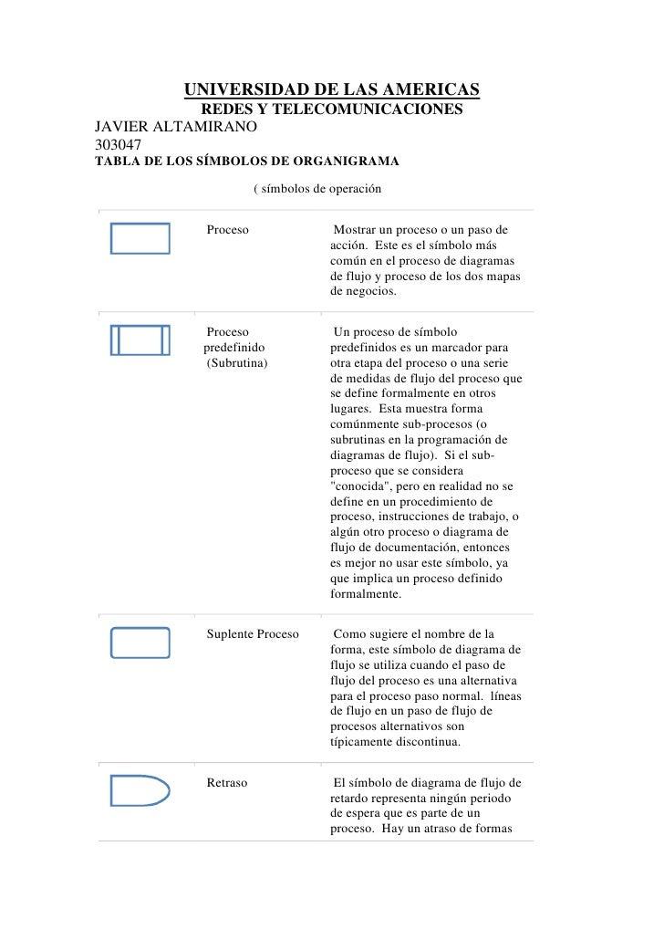 universidad de las americas<br />redes y telecomunicaciones<br />javier altamirano <br />303047<br />Tabla de los símbolos...