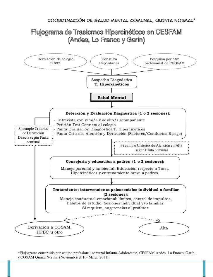 COORDINACIÓN DE SALUD MENTAL COMUNAL, QUINTA NORMAL*            Derivación de colegio                Consulta             ...