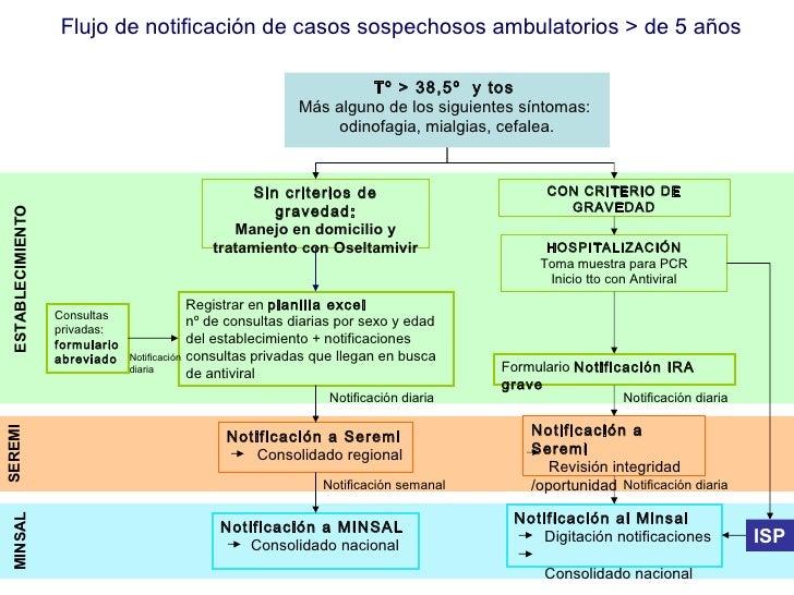 Flujo de notificación de casos sospechosos ambulatorios > de 5 años  Tº > 38,5º  y tos  Más alguno de los siguientes sínto...