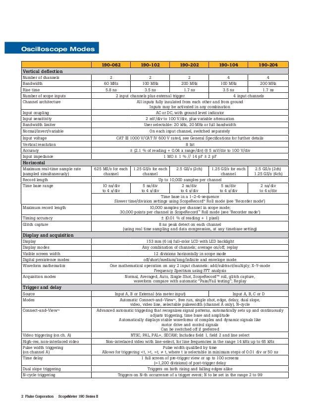 Datasheet Fluke 190 II. Hubungi PT. Siwali Swantika 021-45850618 Slide 2