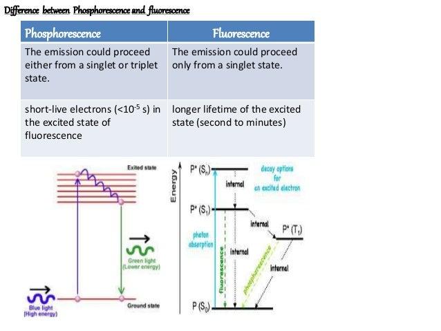 Fluorimetry phosphorimetry
