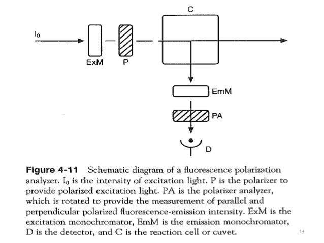 Fluorometry A Diagram Of Fluorometer Schematic on