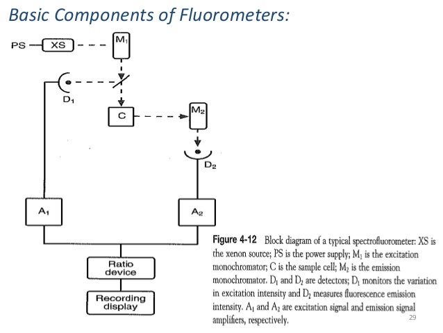 Fluorometryrhslideshare: Schematic Of Fluorometer Diagram At Gmaili.net