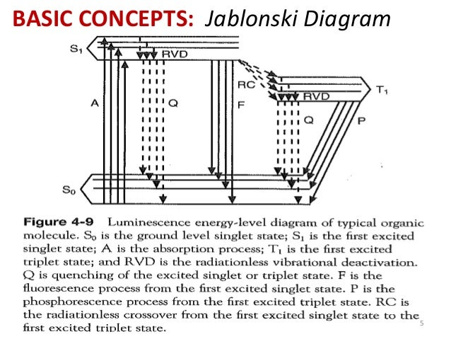 Fluorometry basic concepts jablonski diagram 5 ccuart Image collections