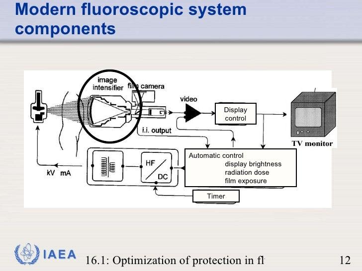 Fluoroscopy systems modern image intensifier based fluoroscopy system 12 ccuart Gallery