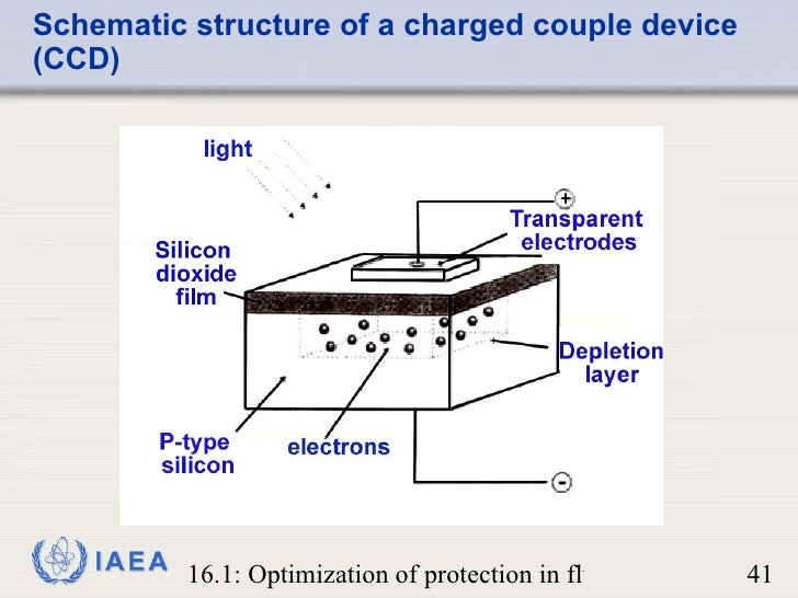 Fluoroscopy systems schematic structure of a charged couple device ccd ccuart Choice Image