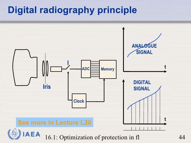 fluoroscopy systems rh slideshare net X-ray Target How X-ray Machine Diagram