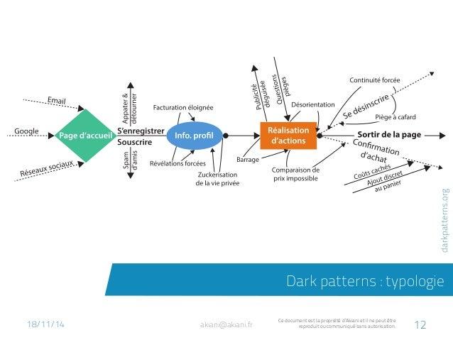 Dark patterns : typologie  akiani@akiani.fr Ce document est la propriété d'Akiani et il ne peut être  reproduit ou communi...