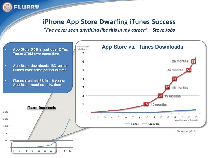 Flurry Presents Apps by the Numbers Slide 3