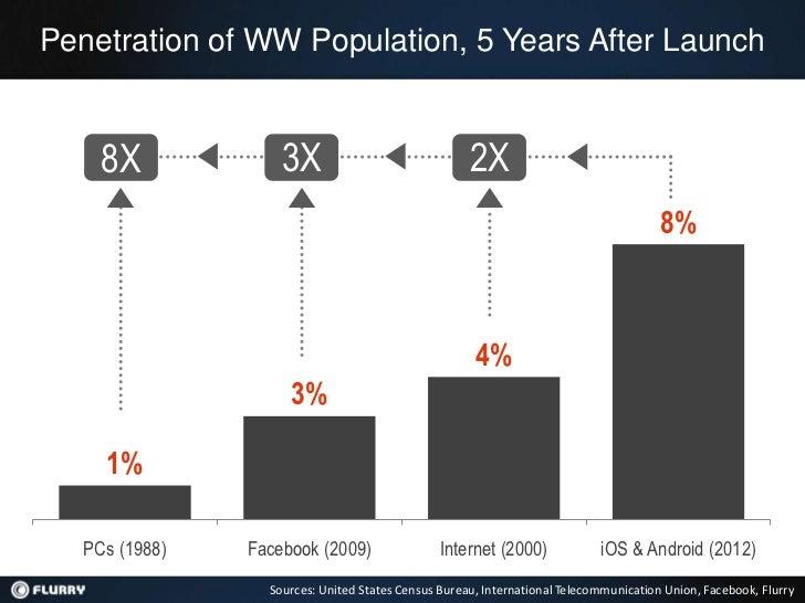 Flurry Mobile App Industry Trends Presentation, Business Insider Mobile Advertising Conference June 2012 Slide 3