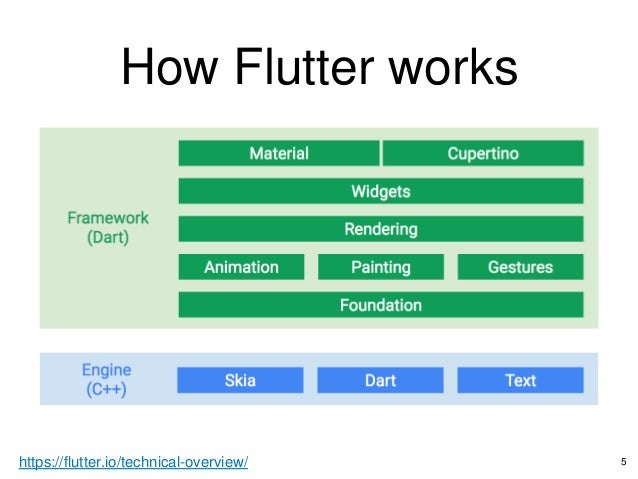 Flutter Intro