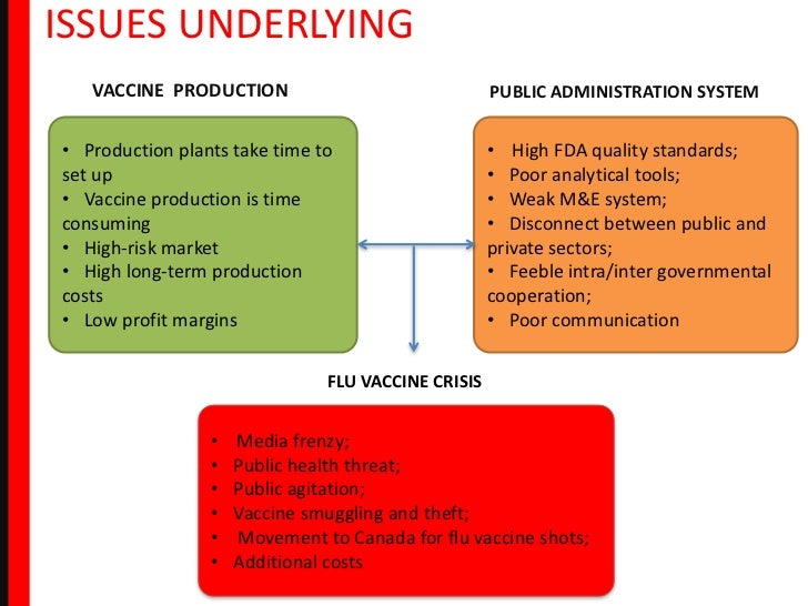 flu vaccine case study Pandemic flu in the us: ethics & the allocation of a scarce   simulation for the influenza vaccine allocation case study described in the.