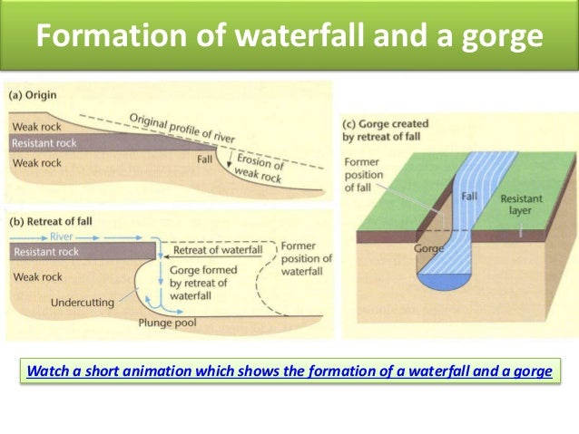Fluvial landforms for site docx 9 ccuart