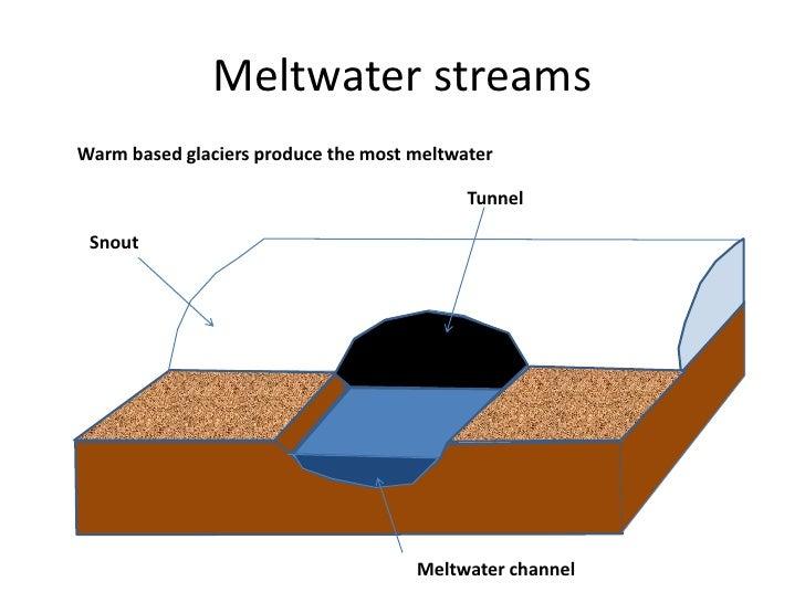 fluvioglacial processes and landforms