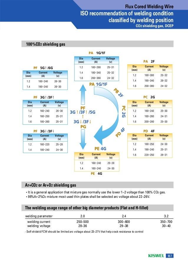 flux cored arc welding wires 4 638?cb=1487782649 flux cored arc welding wires  at metegol.co