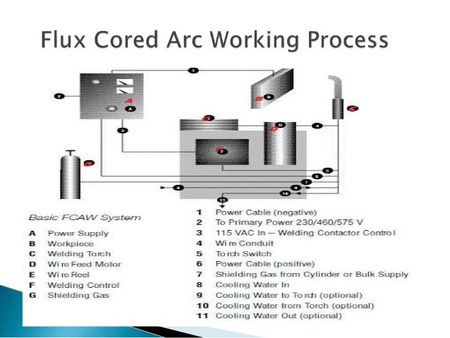 flux cored arc welding ppt Speaker Volume Control Wiring Diagram external shielding gases 4