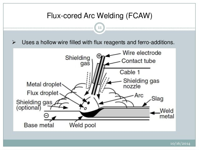 MIG vs Flux Cored Welding and when to use each | MIG Monday use of flux during welding