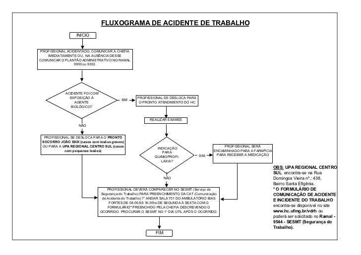 FLUXOGRAMA DE ACIDENTE DE TRABALHO                   INICIOPROFISSIONAL ACIDENTADO, COMUNICAR A CHEFIA   IMEDIATAMENTE OU,...