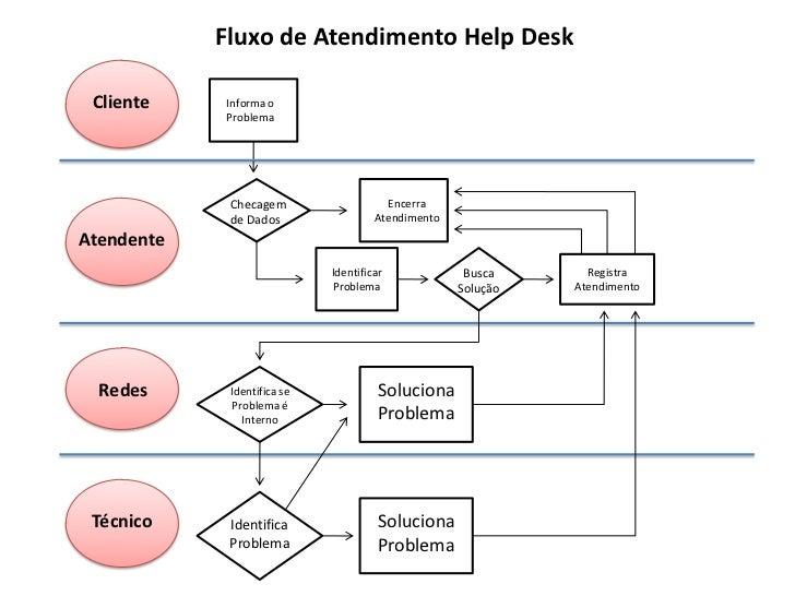 Fluxo de Atendimento Help Desk Cliente    Informa o            Problema             Checagem                   Encerra    ...