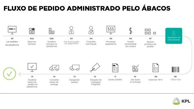 Fluxo de pedido administrado pelo ábacos back office