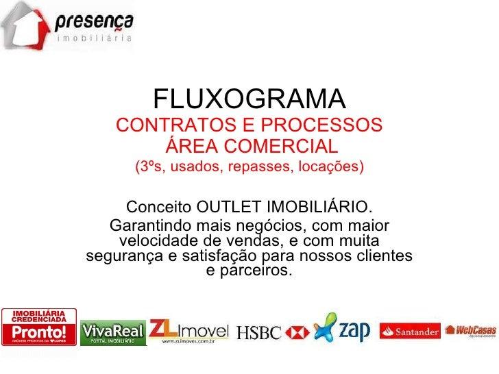 FLUXOGRAMA CONTRATOS E PROCESSOS  ÁREA COMERCIAL (3ºs, usados, repasses, locações) Conceito OUTLET IMOBILIÁRIO. Garantindo...