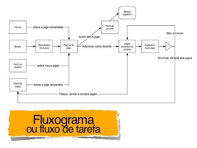 Fluxograma ou fluxo de tarefa