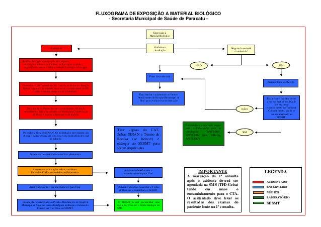 FLUXOGRAMA DE EXPOSIÇÃO A MATERIAL BIOLÓGICO - Secretaria Municipal de Saúde de Paracatu - Origem do material é conhecida?...