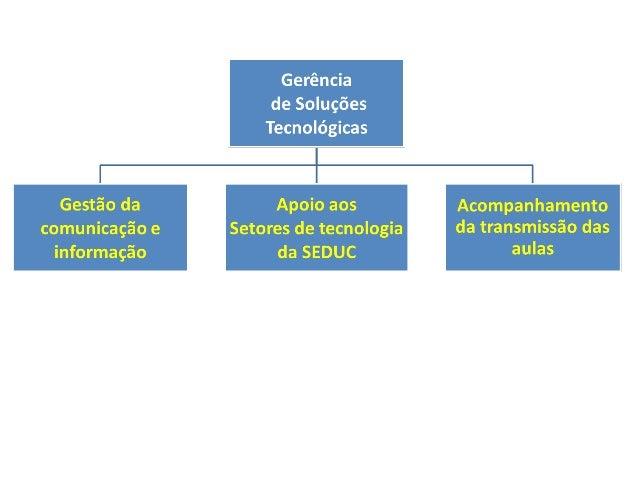Fluxograma da GESTEC