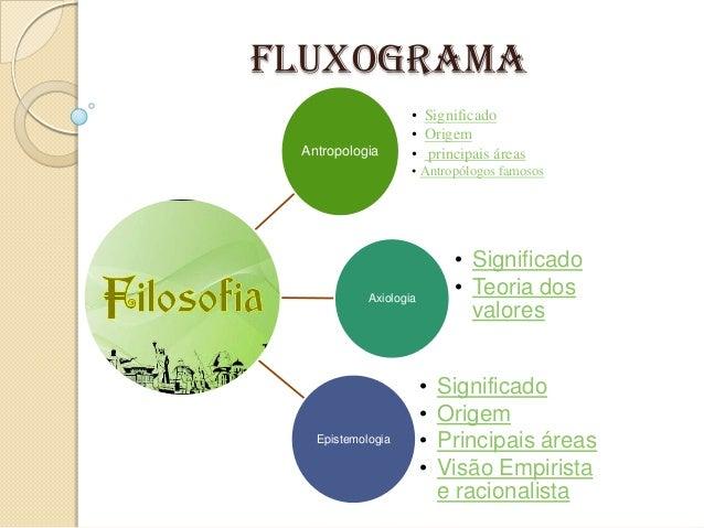 Fluxograma filosofia