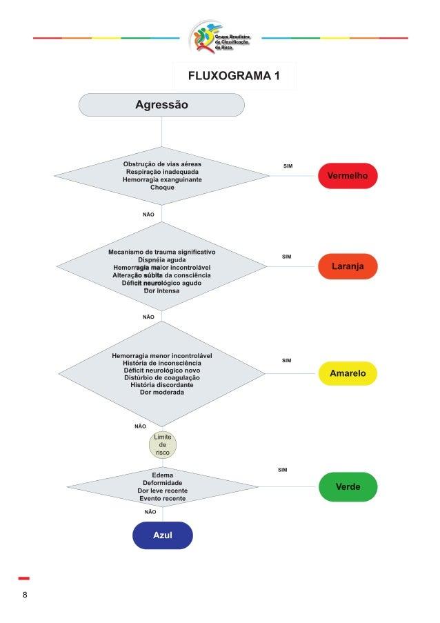 Fluxograma manchester Slide 2