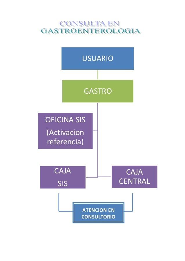 USUARIO GASTRO CAJA CENTRAL CAJA SIS OFICINA SIS (Activacion referencia) ATENCION EN CONSULTORIO