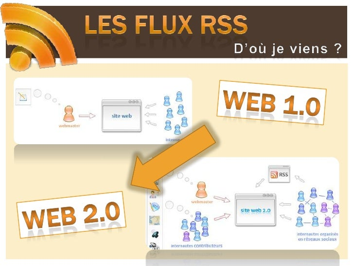 Les flux RSS<br />D'où je viens ?<br />Web 1.0<br />Web 2.0<br />