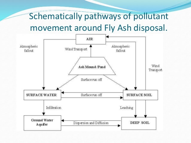 fly ash utilization in china Strong focus is placed on coal fly ash, bottom ash, and flue gas  south africa  48 utilization in india 49 utilization in china 410 conclusion.