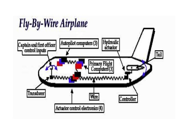 fly by wire ppt pa1 8 638?cb=1425377102 fly by wire ppt pa1 Fly by Wire System at panicattacktreatment.co