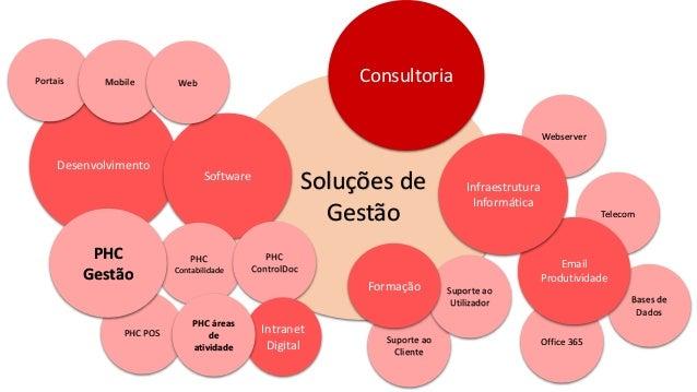 Webserver Bases de Dados Telecom Office 365 Email Produtividade Desenvolvimento Soluções de Gestão Consultoria Software In...