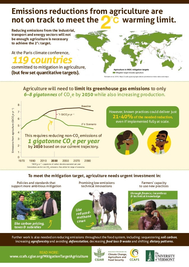 To meet the mitigation target, agriculture needs urgent investment in: Further work is also needed on reducing emissions t...