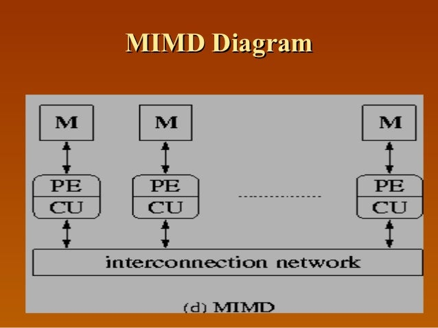 MIMD DiagramMIMD Diagram