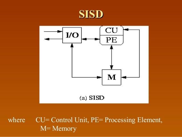 SISDSISD where CU= Control Unit, PE= Processing Element, M= Memory