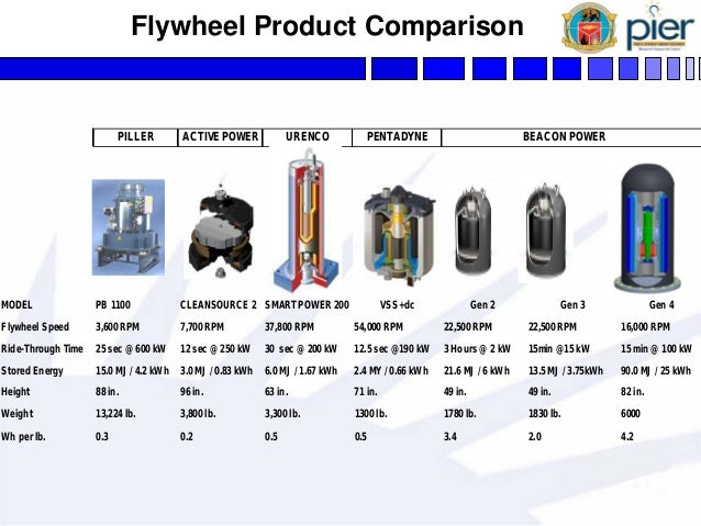 flywheel energy storage Two concepts of scaled micro-flywheel-energy-storage systems (fesss): a flat  disk-shaped and a thin ring-shaped (outer diameter equal to.